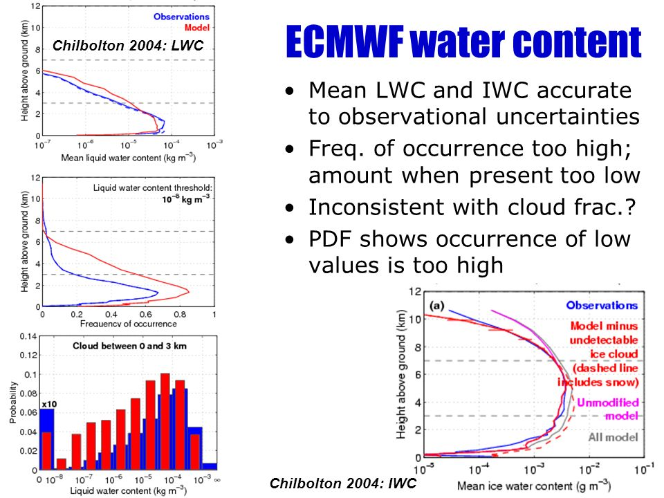 ECMWF water content Mean LWC and IWC accurate to observational uncertainties Freq.