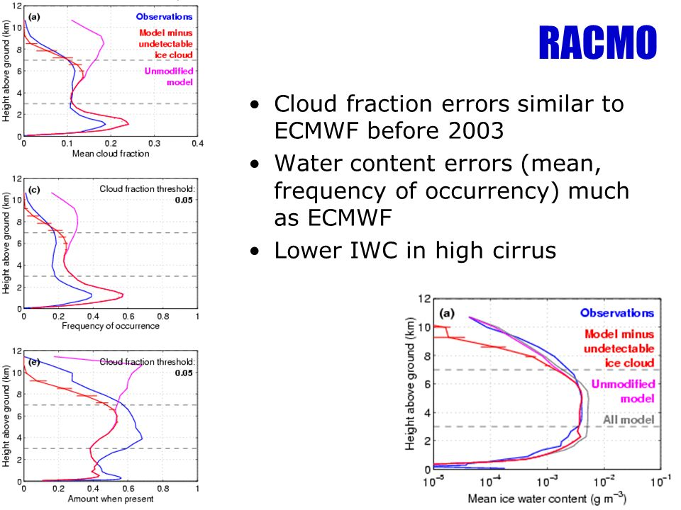 RACMO Cloud fraction errors similar to ECMWF before 2003 Water content errors (mean, frequency of occurrency) much as ECMWF Lower IWC in high cirrus