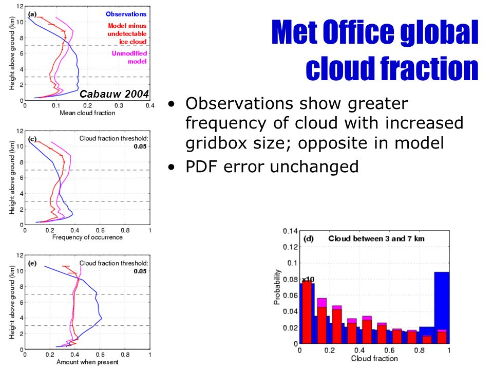 Met Office global cloud fraction Observations show greater frequency of cloud with increased gridbox size; opposite in model PDF error unchanged Cabauw 2004