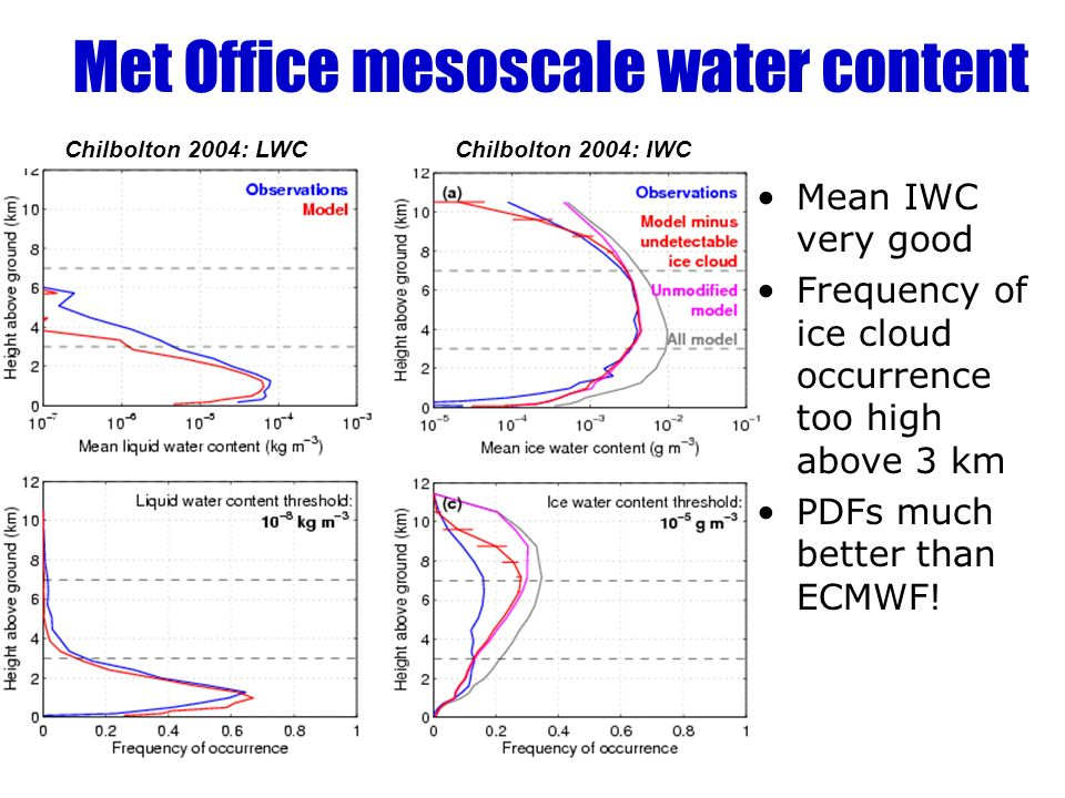 Met Office mesoscale water content Liquid occurrence very good Boundary layer perhaps too low Mean LWC underestimated above 3 km Similar to previous result found for occurrence of supercooled layers Chilbolton 2004: LWCChilbolton 2004: IWC Mean IWC very good Frequency of ice cloud occurrence too high above 3 km PDFs much better than ECMWF!