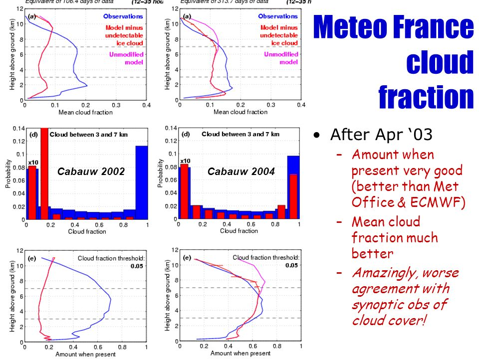 Meteo France cloud fraction Before Apr 03 –Amount when present far too low –High values rarely predicted Cabauw 2002 After Apr 03 –Amount when present very good (better than Met Office & ECMWF) –Mean cloud fraction much better –Amazingly, worse agreement with synoptic obs of cloud cover.