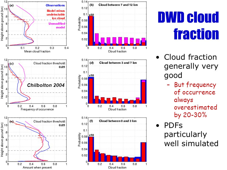 DWD cloud fraction Cloud fraction generally very good –But frequency of occurrence always overestimated by 20-30% PDFs particularly well simulated Chilbolton 2004