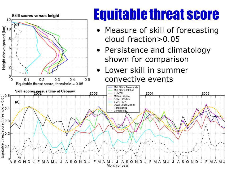 Equitable threat score Measure of skill of forecasting cloud fraction>0.05 Persistence and climatology shown for comparison Lower skill in summer convective events