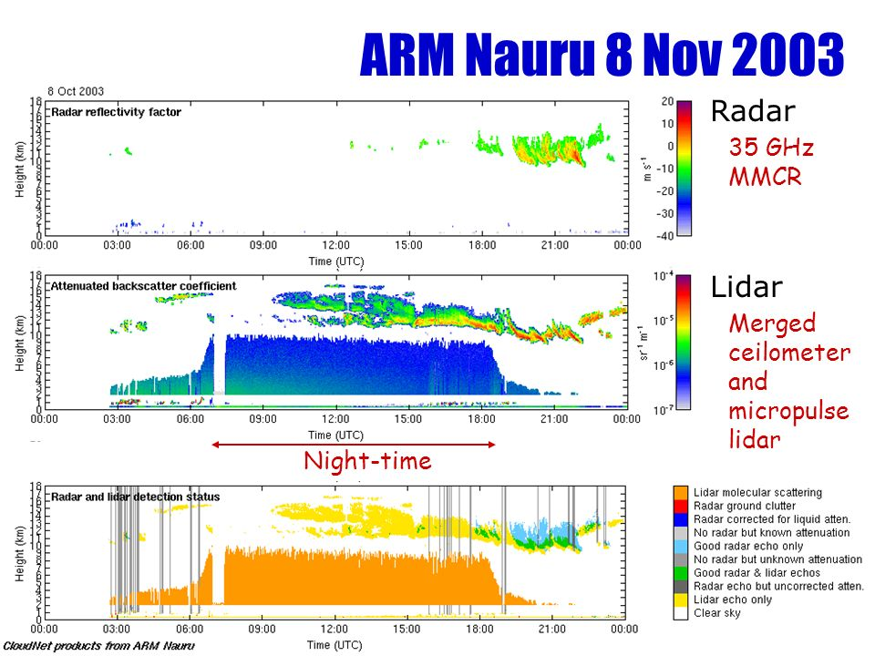 ARM Nauru 8 Nov 2003 Night-time Radar 35 GHz MMCR Lidar Merged ceilometer and micropulse lidar
