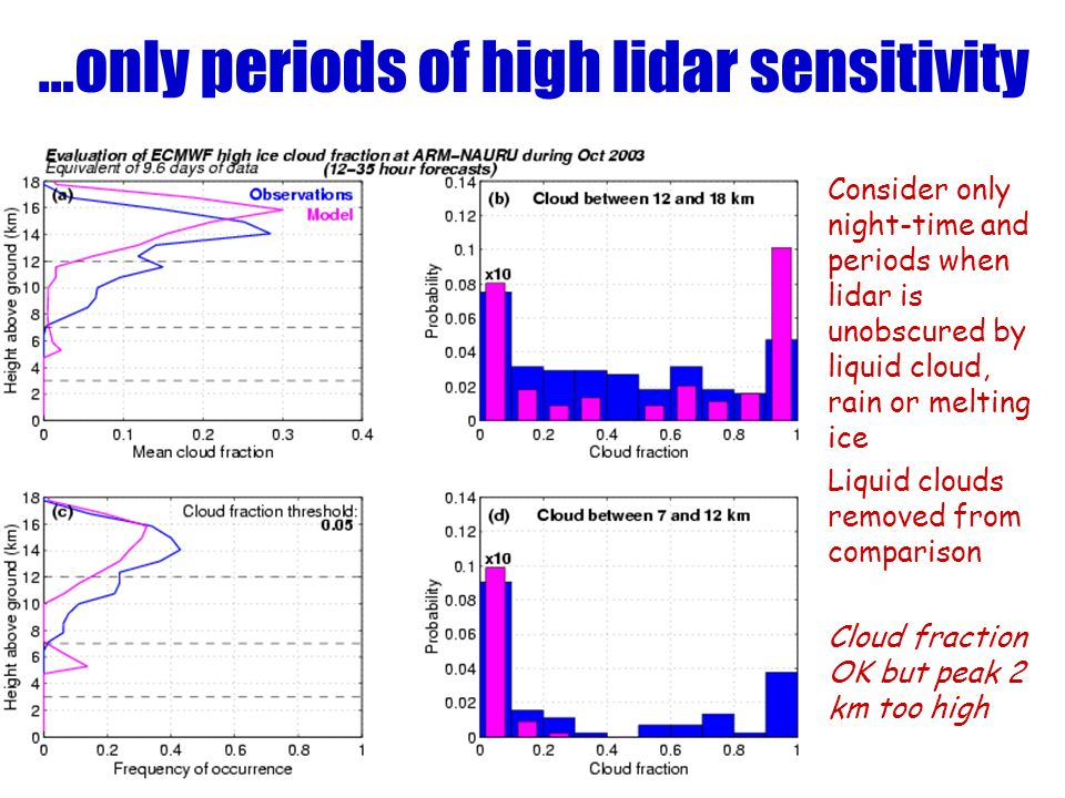 …only periods of high lidar sensitivity Consider only night-time and periods when lidar is unobscured by liquid cloud, rain or melting ice Liquid clouds removed from comparison Cloud fraction OK but peak 2 km too high