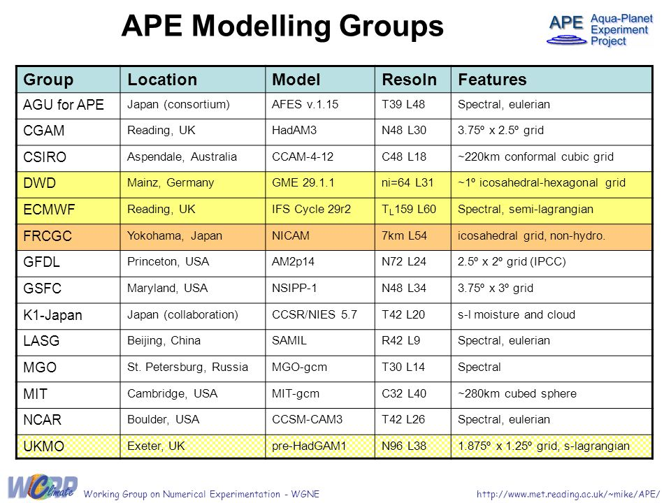 http://www.met.reading.ac.uk/~mike/APE/Working Group on Numerical Experimentation - WGNE APE Modelling Groups GroupLocationModelResolnFeatures AGU for