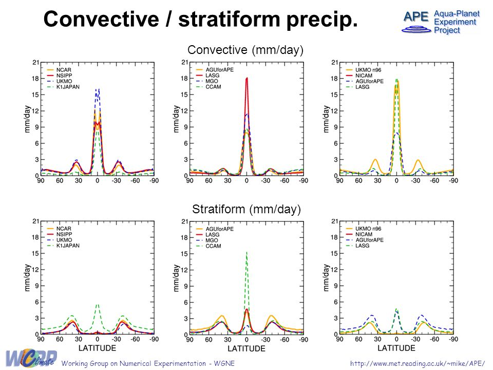 Convective / stratiform precip. http://www.met.reading.ac.uk/~mike/APE/Working Group on Numerical Experimentation - WGNE Convective (mm/day) Stratifor