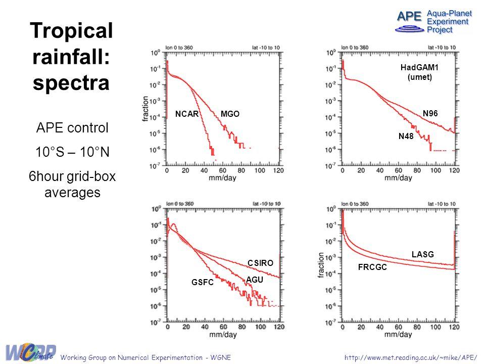 Tropical rainfall: spectra APE control 10°S – 10°N 6hour grid-box averages LASG FRCGC HadGAM1 (umet) N48 N96 AGU GSFC CSIRO MGONCAR http://www.met.reading.ac.uk/~mike/APE/Working Group on Numerical Experimentation - WGNE