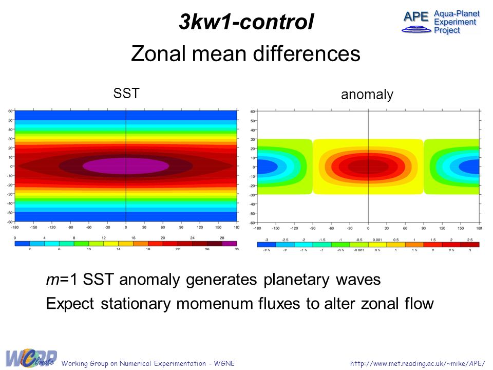 m=1 SST anomaly generates planetary waves Expect stationary momenum fluxes to alter zonal flow 3kw1-control Zonal mean differences SST anomaly Working