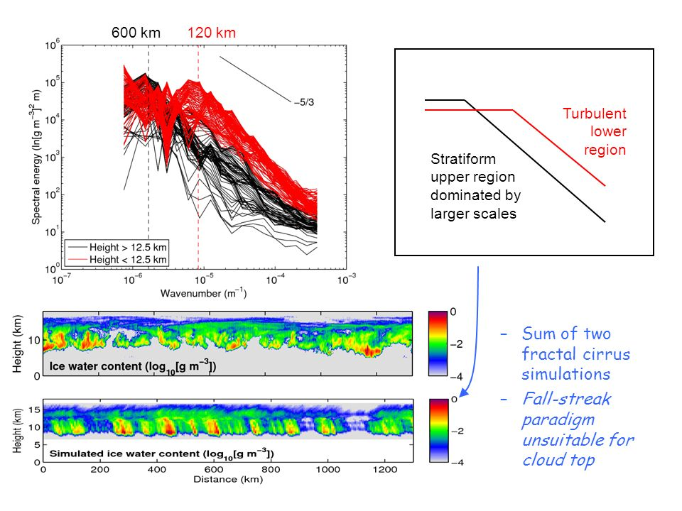 120 km Stratiform upper region dominated by larger scales Turbulent lower region 600 km –Sum of two fractal cirrus simulations –Fall-streak paradigm unsuitable for cloud top