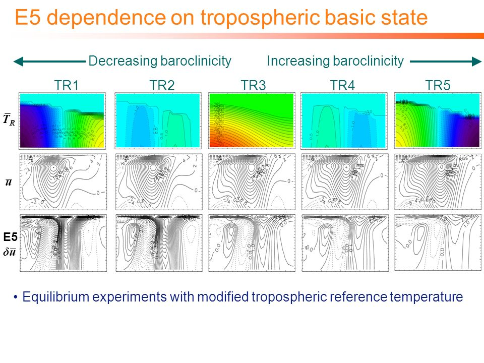 E5 dependence on tropospheric basic state Equilibrium experiments with modified tropospheric reference temperature Stronger response to stratospheric forcing for lower latitude jets Indicative of stronger eddy feedback (despite weaker eddies in control) E5 zonal wind response Climatological zonal wind TR1TR2TR3TR4 Change to reference temperature Decreasing baroclinicityIncreasing baroclinicity TR5 TRTR u E5 δu NOTE: THERE IS 1 BLANK BOX HIDING TEXT ON THE RIGHT