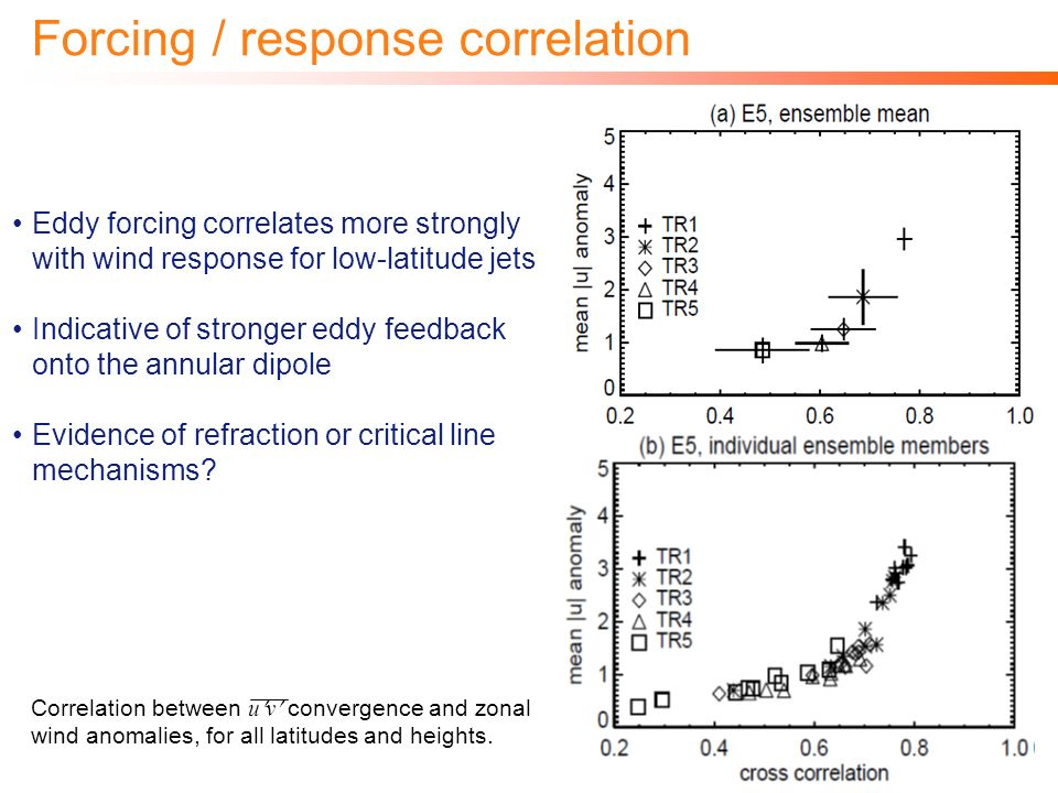 © Imperial College LondonPage 21 Forcing / response correlation Eddy forcing correlates more strongly with wind response for low-latitude jets Indicative of stronger eddy feedback onto the annular dipole Evidence of refraction or critical line mechanisms.