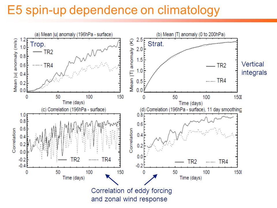 E5 spin-up dependence on climatology Correlation of eddy forcing and zonal wind response Vertical integrals Strat.