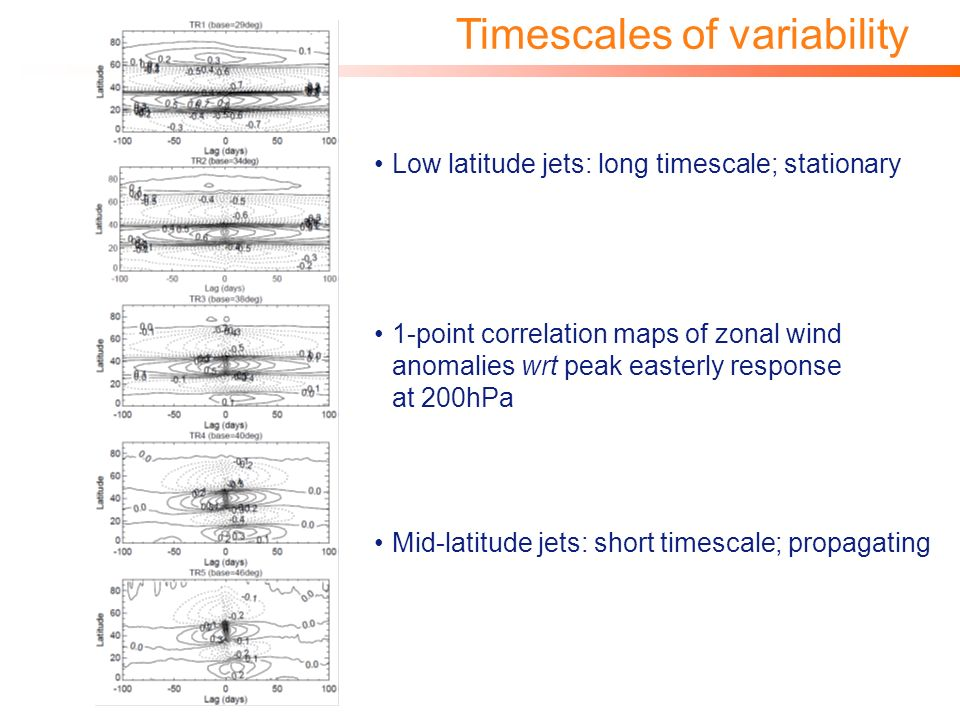 © Imperial College LondonPage 24 Timescales of variability 1-point correlation maps of zonal wind anomalies wrt peak easterly response at 200hPa Mid-latitude jets: short timescale; propagating Low latitude jets: long timescale; stationary