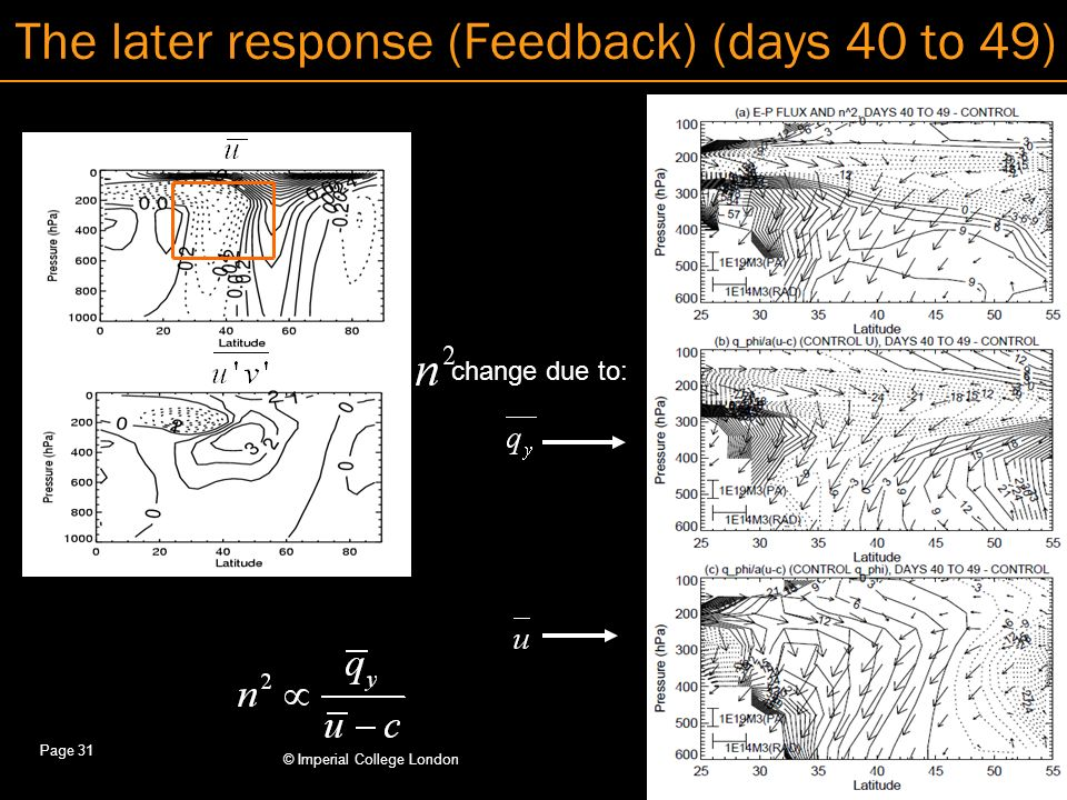 © Imperial College London Page 31 The later response (Feedback) (days 40 to 49) change due to: