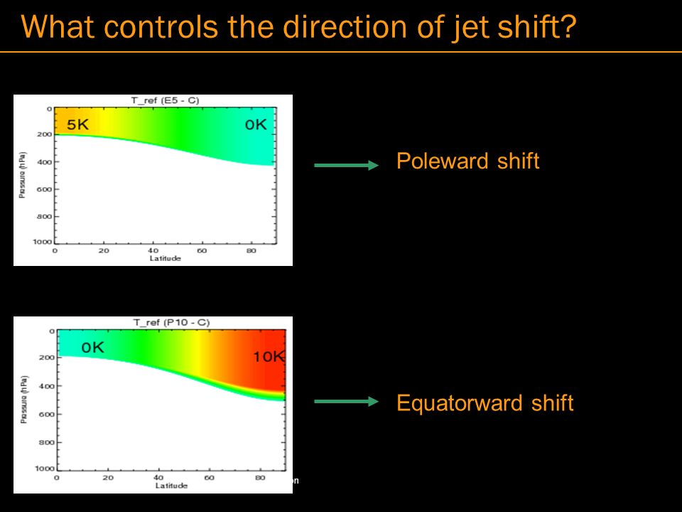 © Imperial College LondonPage 34 What controls the direction of jet shift.