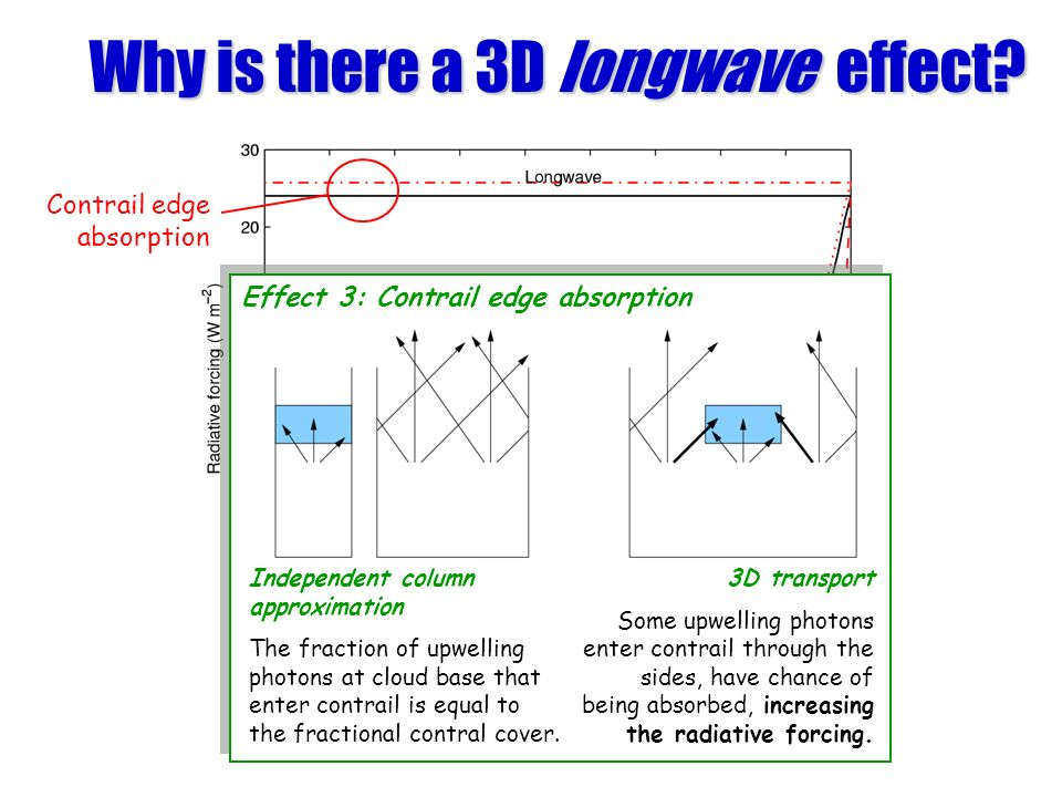 Why is there a 3D longwave effect? Effect 1 Effect 3: Contrail edge absorption Independent column approximation The fraction of upwelling photons at c
