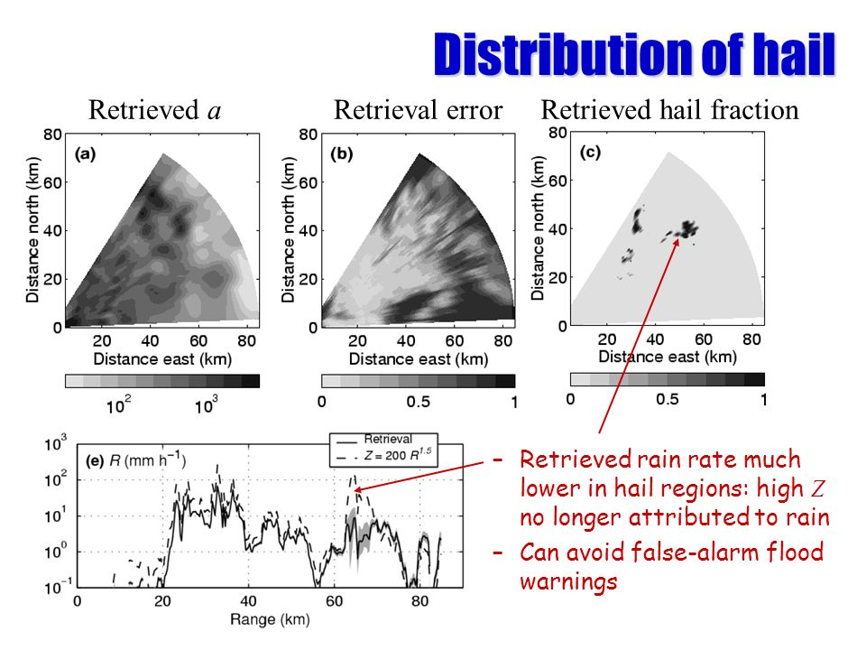Distribution of hail –Retrieved rain rate much lower in hail regions: high Z no longer attributed to rain –Can avoid false-alarm flood warnings Retrieved aRetrieval errorRetrieved hail fraction