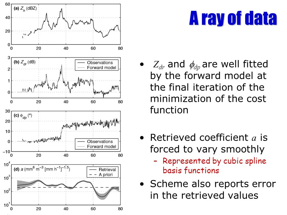 A ray of data Z dr and dp are well fitted by the forward model at the final iteration of the minimization of the cost function Retrieved coefficient a is forced to vary smoothly –Represented by cubic spline basis functions Scheme also reports error in the retrieved values