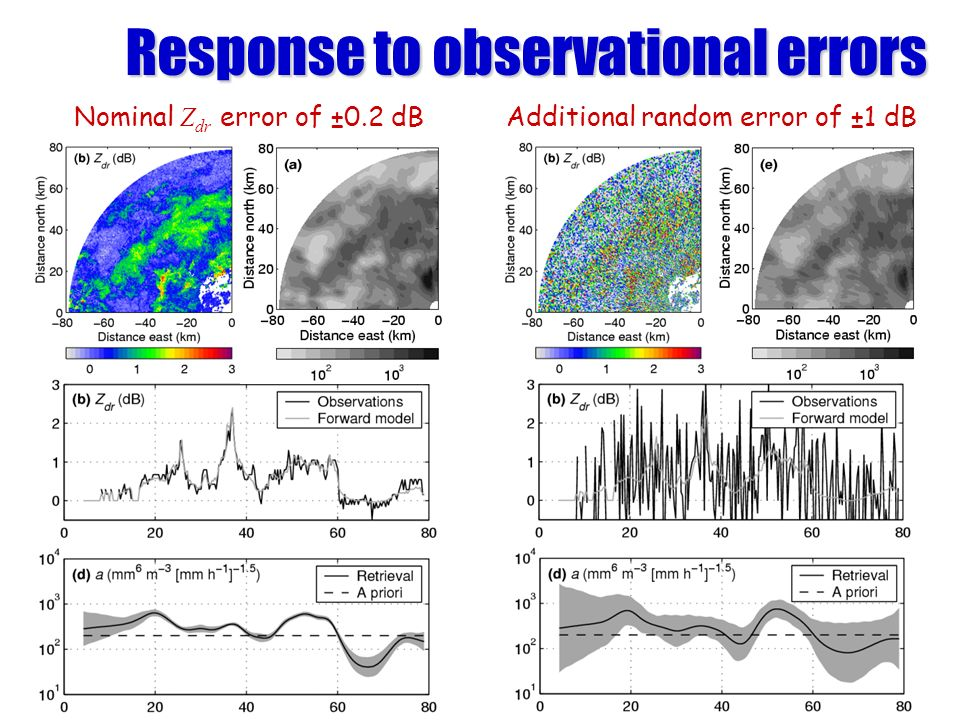 Nominal Z dr error of ±0.2 dBAdditional random error of ±1 dB Response to observational errors