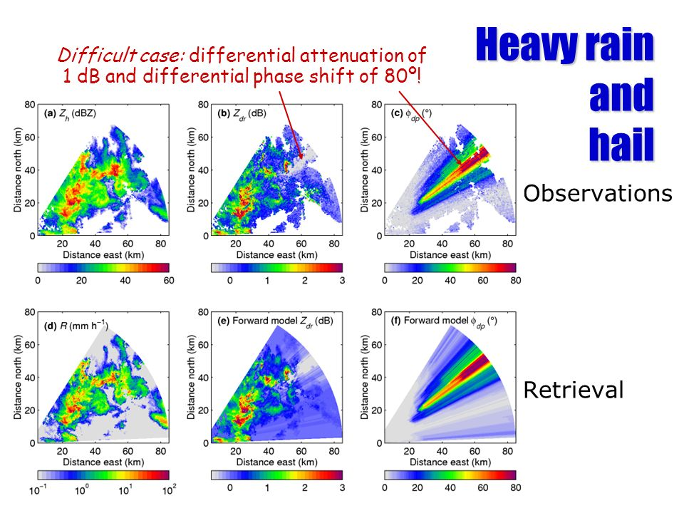 Observations Retrieval Difficult case: differential attenuation of 1 dB and differential phase shift of 80º.