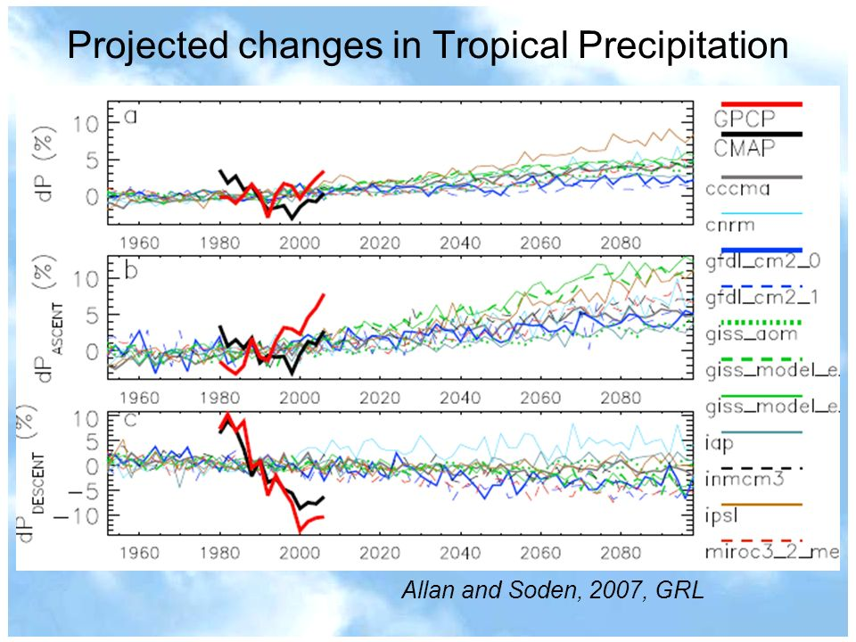 Projected changes in Tropical Precipitation Allan and Soden, 2007, GRL
