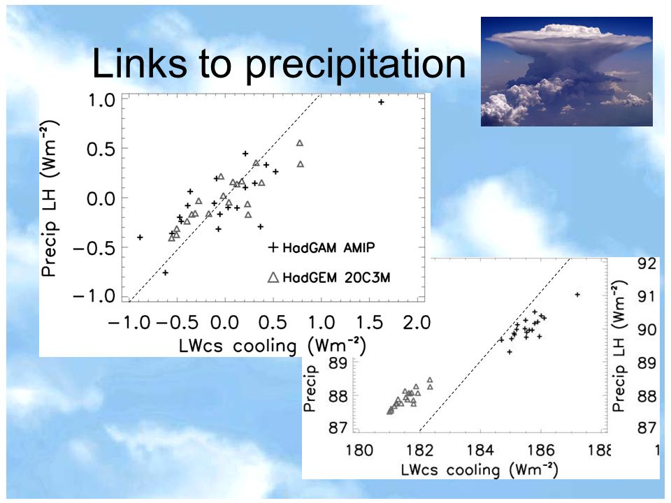 Links to precipitation
