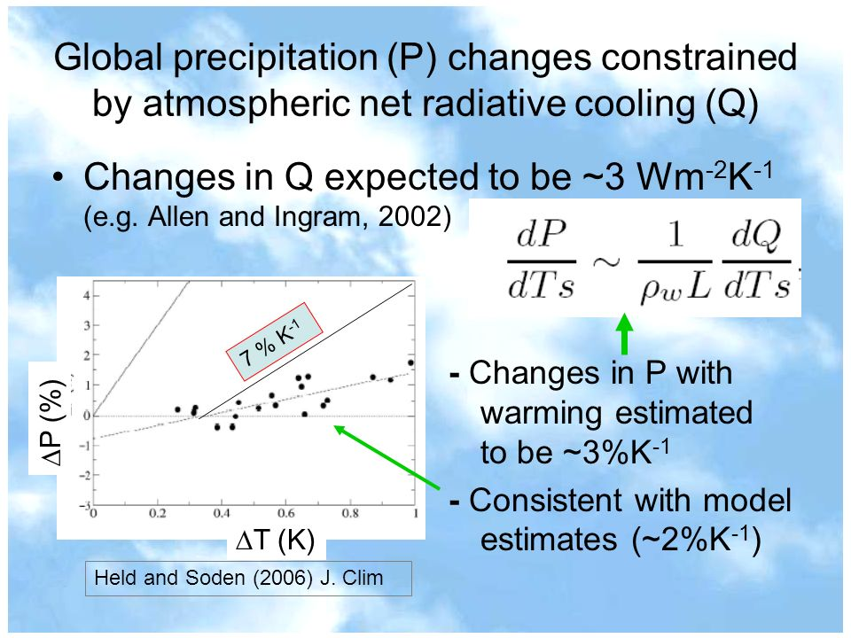 Global precipitation (P) changes constrained by atmospheric net radiative cooling (Q) Changes in Q expected to be ~3 Wm -2 K -1 (e.g. Allen and Ingram