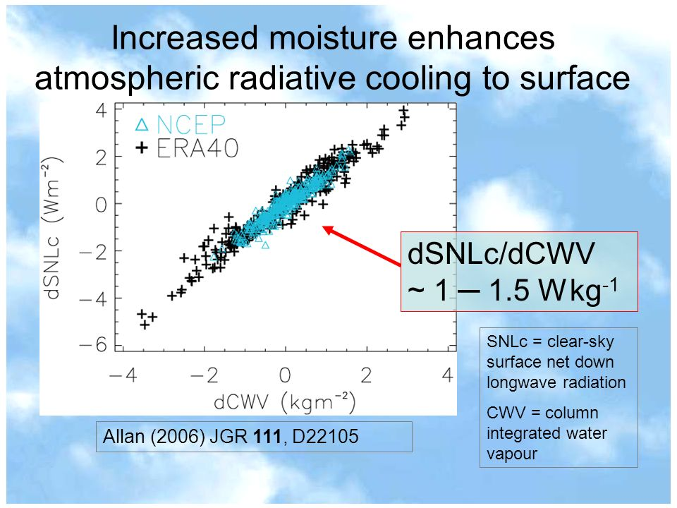 Increased moisture enhances atmospheric radiative cooling to surface ERA40 NCEP Allan (2006) JGR 111, D22105 dSNLc/dCWV ~ 1 1.5 W kg -1 SNLc = clear-s