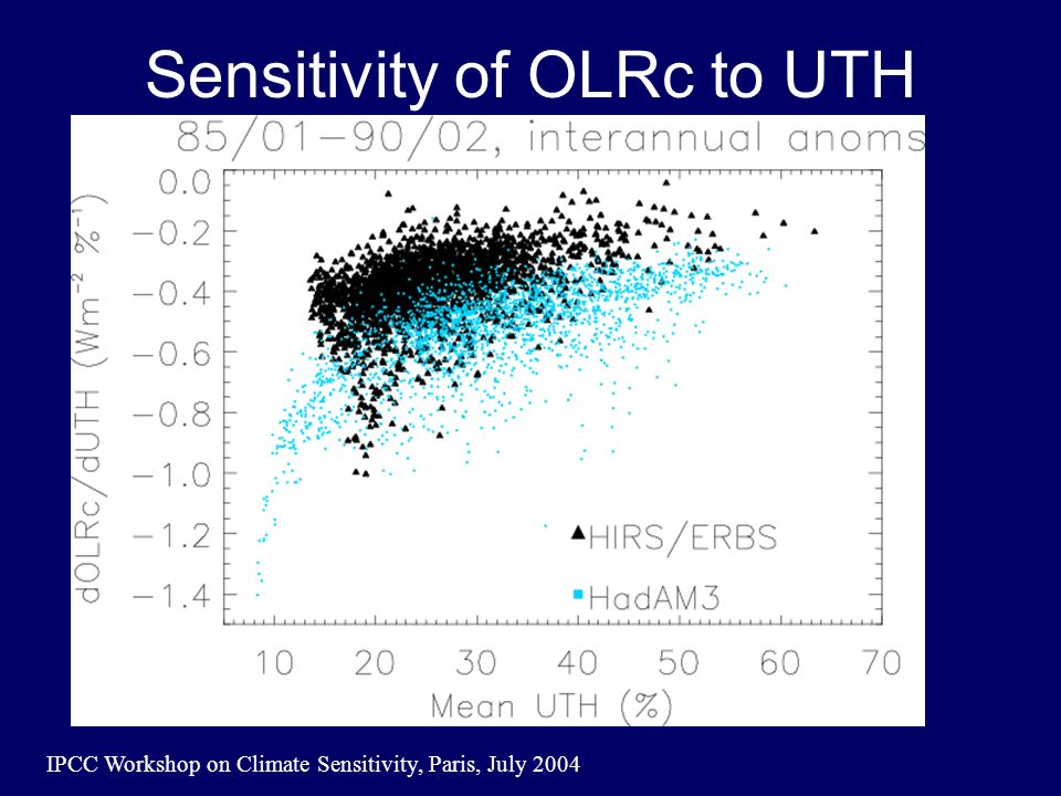 IPCC Workshop on Climate Sensitivity, Paris, July 2004 Sensitivity of OLRc to UTH