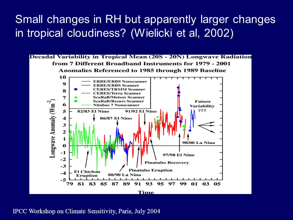 IPCC Workshop on Climate Sensitivity, Paris, July 2004 Small changes in RH but apparently larger changes in tropical cloudiness.