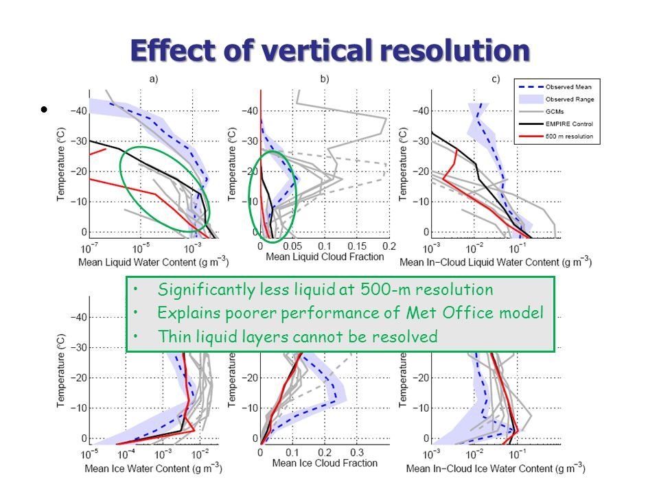 Effect of vertical resolution Take EMPIRE and change physical processes within bounds of parameterized uncertainty –Assess change in simulated mixed-p