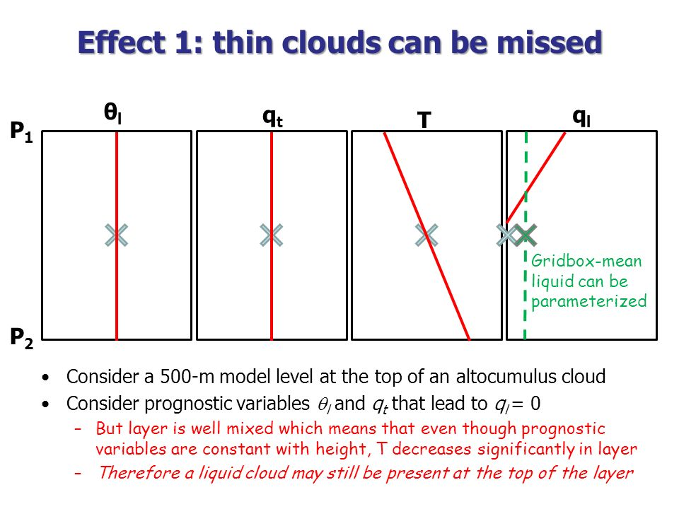 Effect 1: thin clouds can be missed Consider a 500-m model level at the top of an altocumulus cloud Consider prognostic variables l and q t that lead