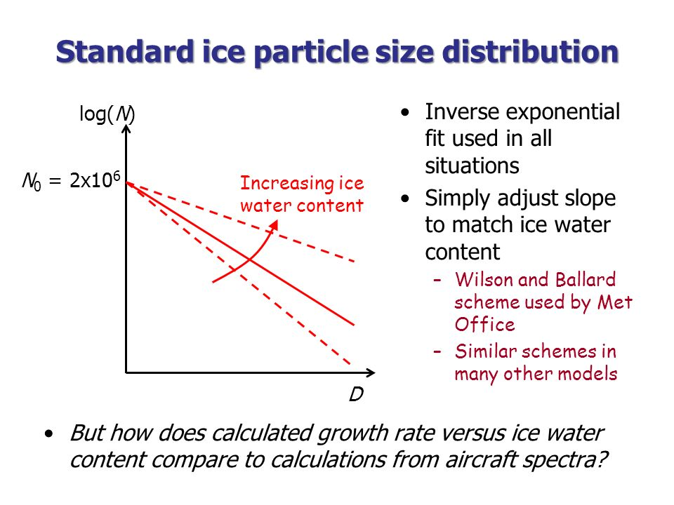 Standard ice particle size distribution log(N) D N 0 = 2x10 6 Inverse exponential fit used in all situations Simply adjust slope to match ice water co
