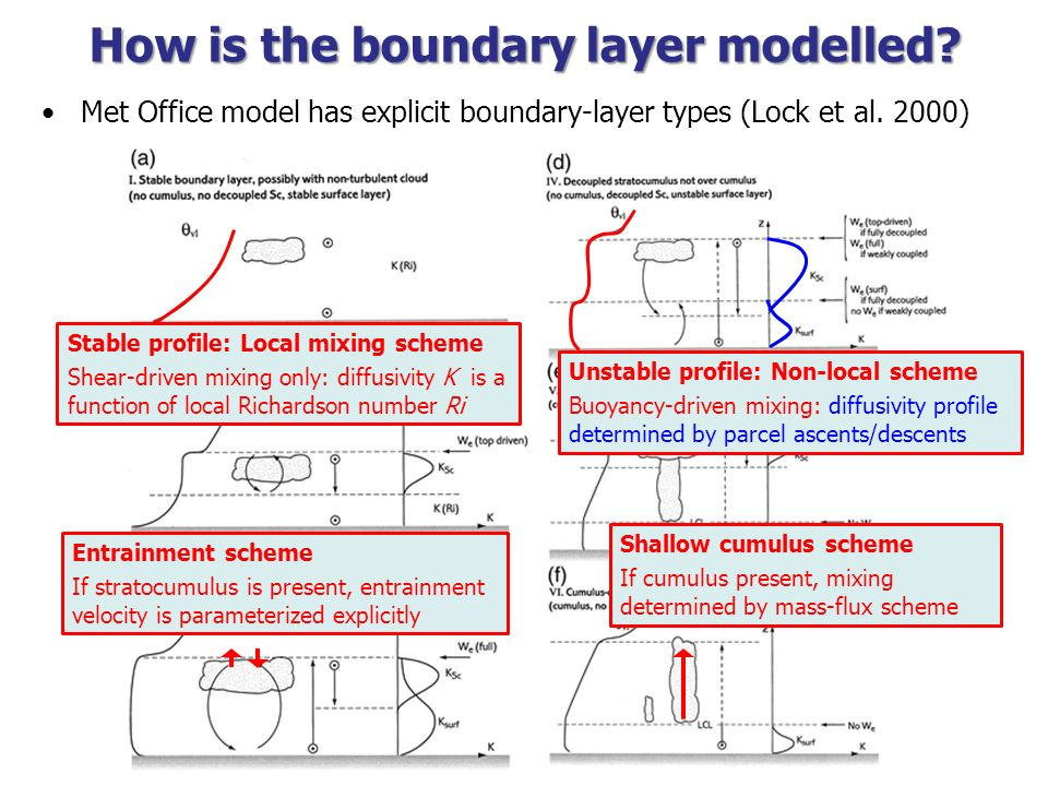 How is the boundary layer modelled? Met Office model has explicit boundary-layer types (Lock et al. 2000) Stable profile: Local mixing scheme Shear-dr