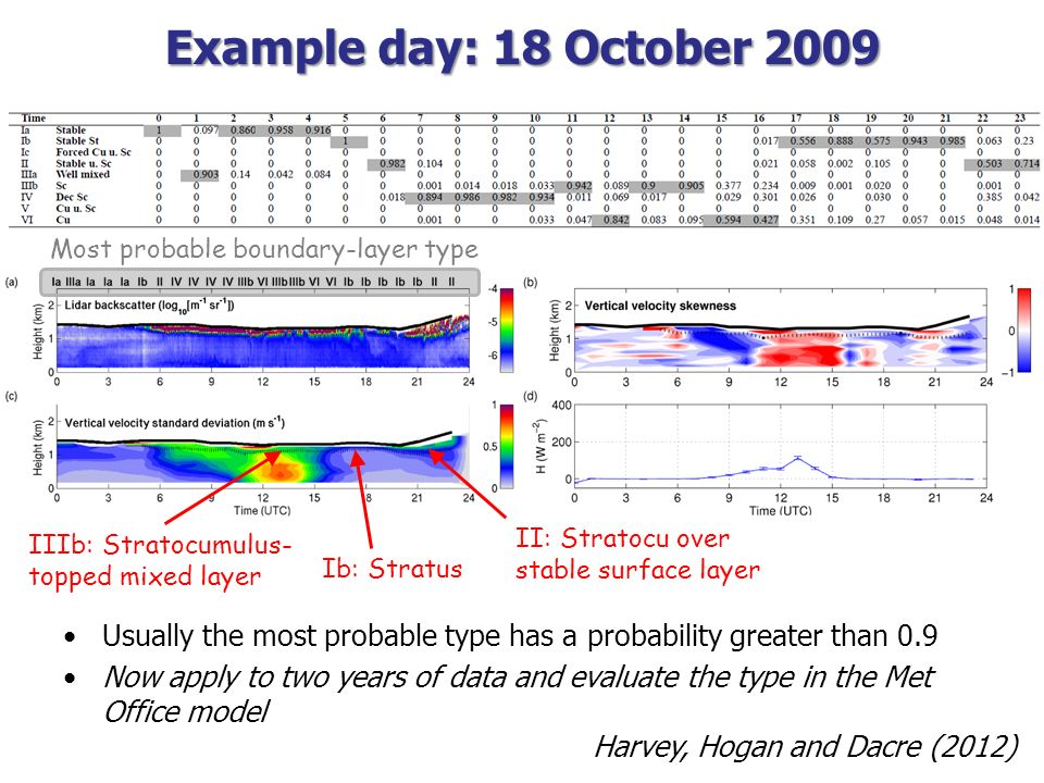 Example day: 18 October 2009 Usually the most probable type has a probability greater than 0.9 Now apply to two years of data and evaluate the type in