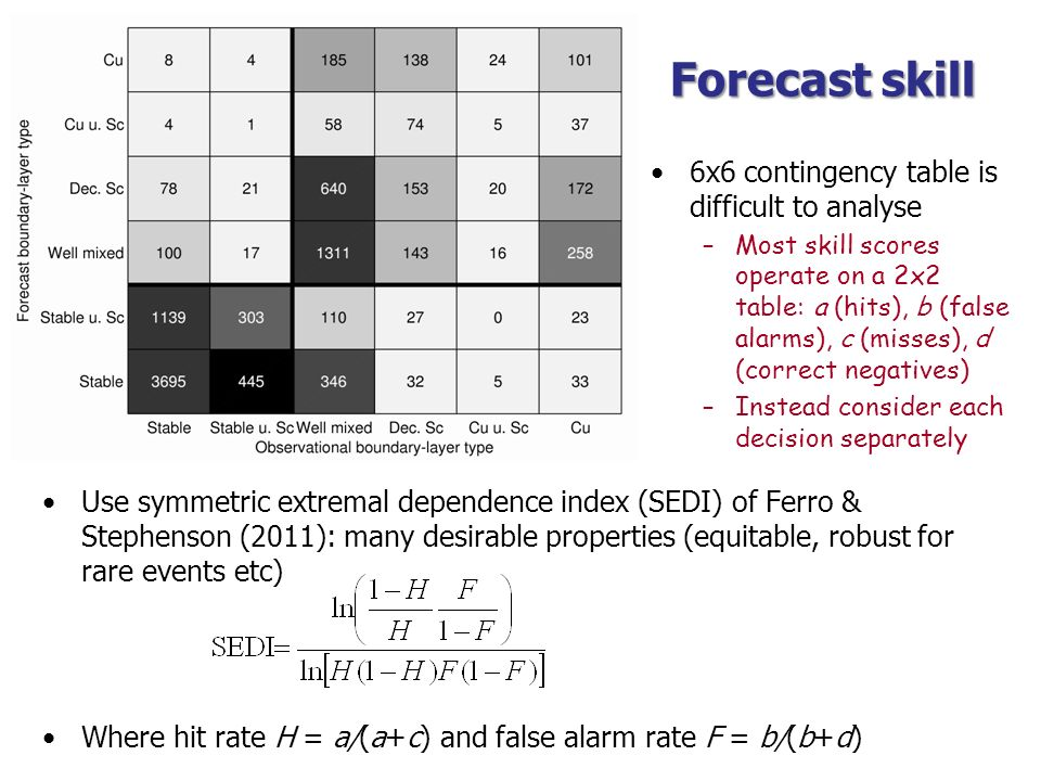 Forecast skill 6x6 contingency table is difficult to analyse –Most skill scores operate on a 2x2 table: a (hits), b (false alarms), c (misses), d (cor