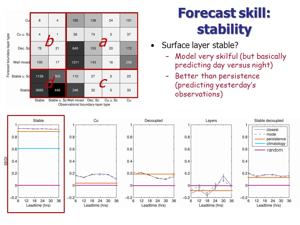 Forecast skill: stability Surface layer stable? –Model very skilful (but basically predicting day versus night) –Better than persistence (predicting y