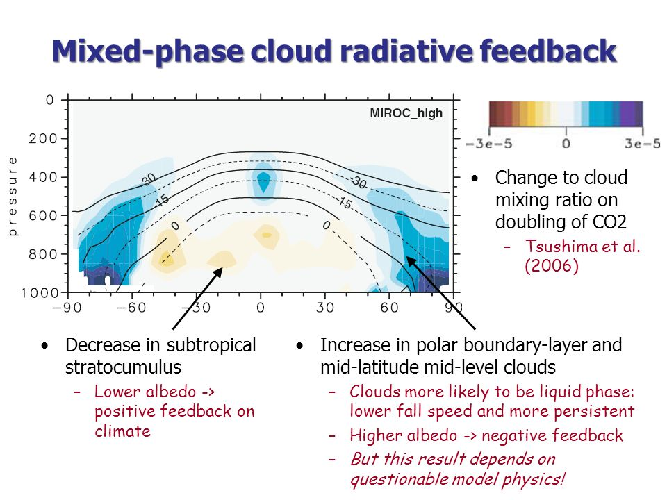 Important processes in altocumulus Longwave cloud-top cooling Supercooled droplets form Cooling induces upside- down convective mixing Some droplets freeze Ice particles grow at expense of liquid by Bergeron-Findeisen mechanism Ice particles fall out of layer Many models have prognostic cloud water content, and temperature- dependent ice/liquid split, with less liquid at colder temperatures –Impossible to represent altocumulus clouds properly.