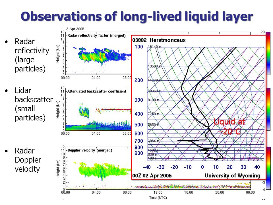 Observations of long-lived liquid layer Radar reflectivity (large particles) Lidar backscatter (small particles) Radar Doppler velocity Liquid at –20