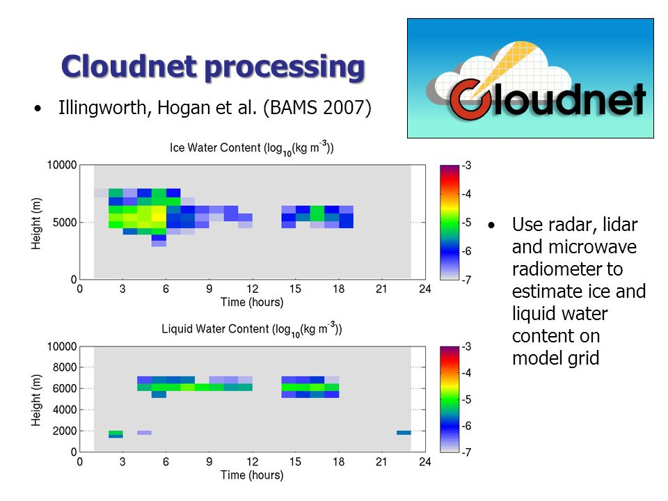 Cloudnet processing Use radar, lidar and microwave radiometer to estimate ice and liquid water content on model grid Illingworth, Hogan et al. (BAMS 2