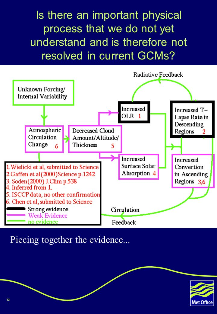 13 Is there an important physical process that we do not yet understand and is therefore not resolved in current GCMs.