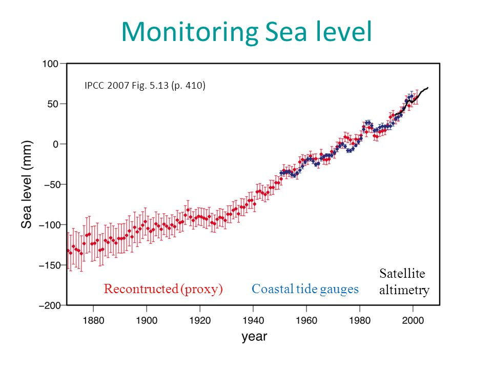 Monitoring Sea level Coastal tide gaugesRecontructed (proxy) Satellite altimetry IPCC 2007 Fig.