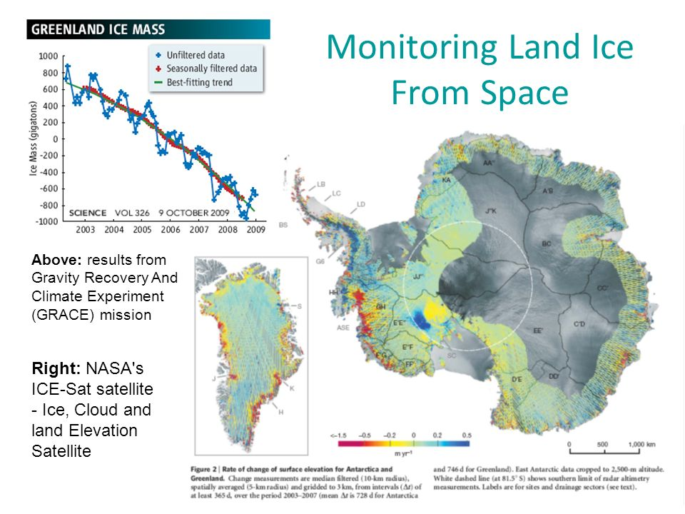 Monitoring Land Ice From Space Right: NASA s ICE-Sat satellite - Ice, Cloud and land Elevation Satellite Above: results from Gravity Recovery And Climate Experiment (GRACE) mission
