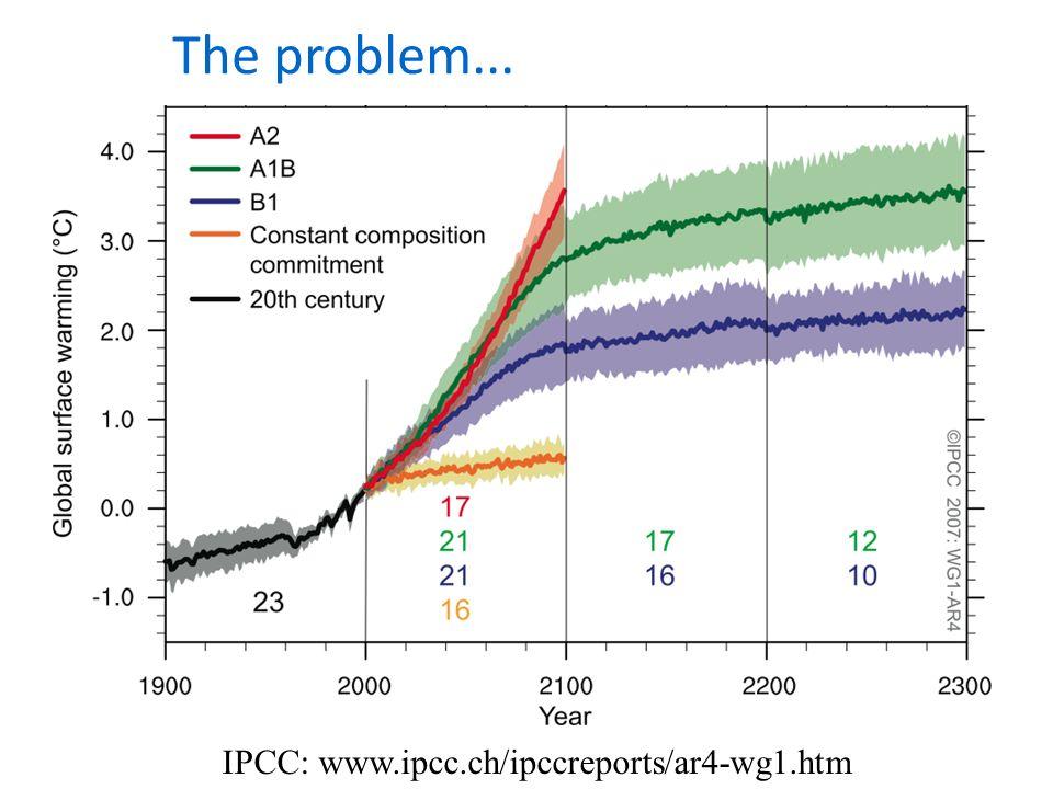 The problem... IPCC: www.ipcc.ch/ipccreports/ar4-wg1.htm