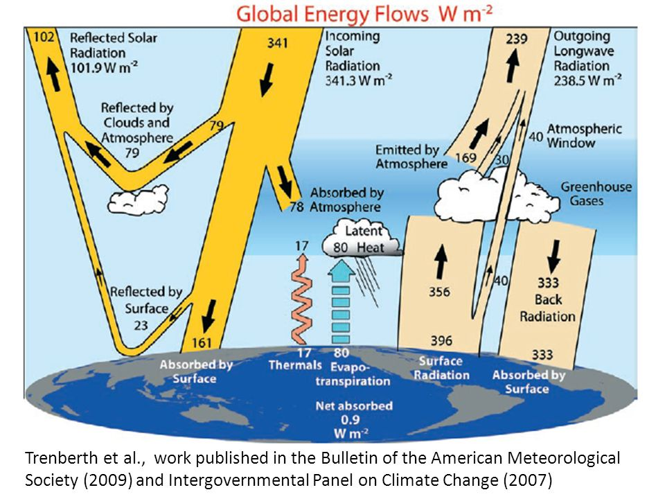Trenberth et al., work published in the Bulletin of the American Meteorological Society (2009) and Intergovernmental Panel on Climate Change (2007)