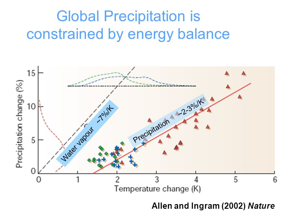 Allen and Ingram (2002) Nature Global Precipitation is constrained by energy balance