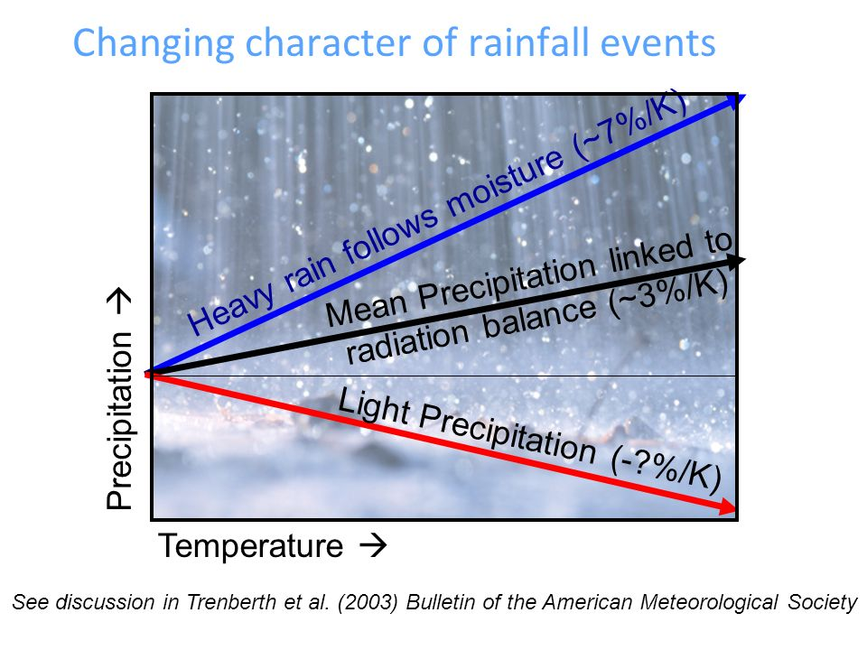 Changing character of rainfall events Precipitation Heavy rain follows moisture (~7%/K) Mean Precipitation linked to radiation balance (~3%/K) Light Precipitation (- %/K) Temperature See discussion in Trenberth et al.