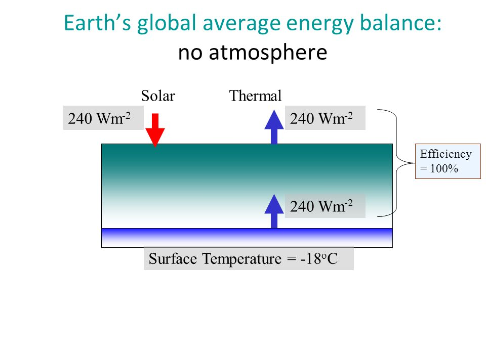 Earths global average energy balance: no atmosphere 240 Wm -2 Surface Temperature = -18 o C SolarThermal Efficiency = 100%