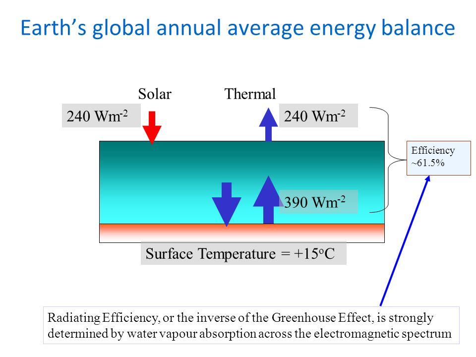 Earths global annual average energy balance 240 Wm Wm -2 Surface Temperature = +15 o C SolarThermal Efficiency ~61.5% Radiating Efficiency, or the inverse of the Greenhouse Effect, is strongly determined by water vapour absorption across the electromagnetic spectrum